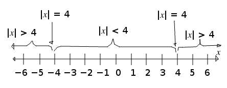 Absolute-value Problems